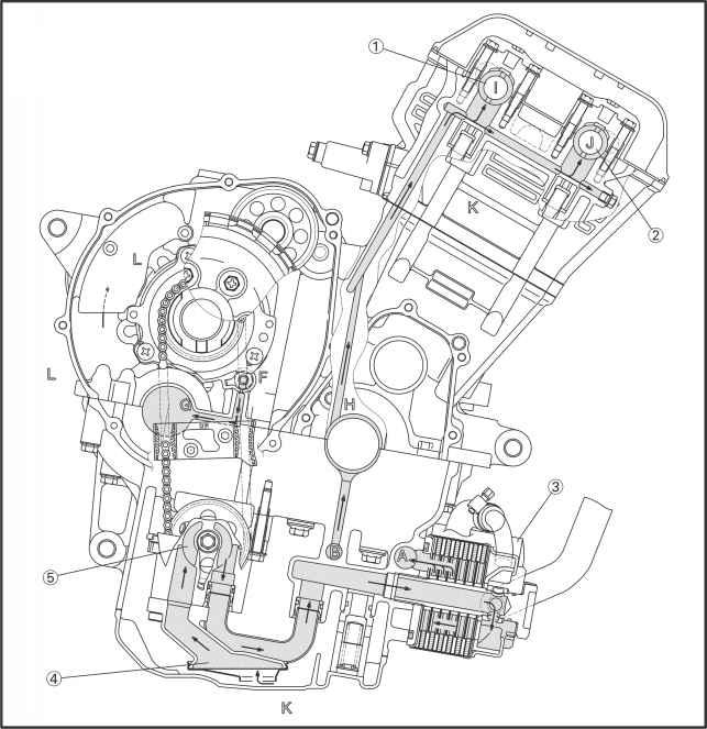 lubrication diagrams - yamaha fazer 1000